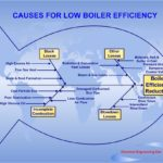 Improving Boiler Efficiency