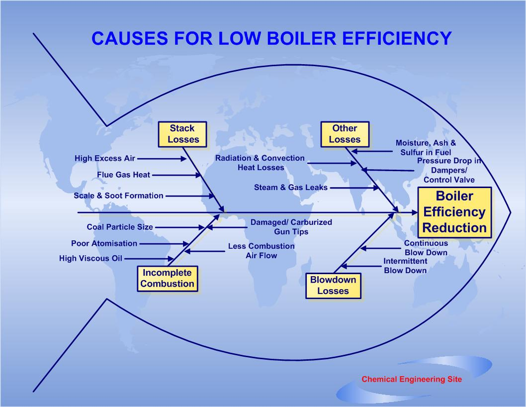 Steam Boiler: Steam Boiler Efficiency