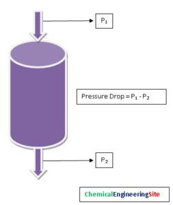 Catalyst Pressure Drop