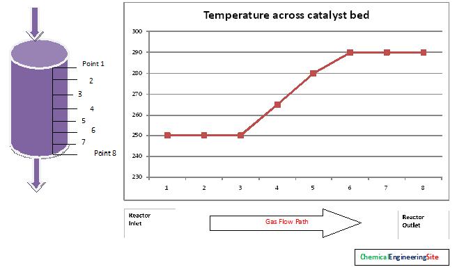 Catalyst Performance