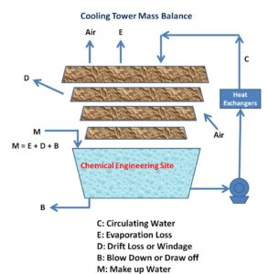 Cooling Tower Calculations