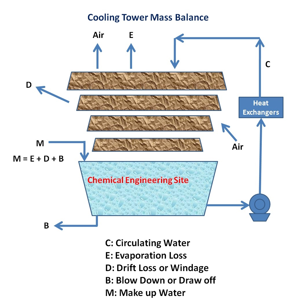Cooling Tower Efficiency Calculations - Chemical Engineering Site