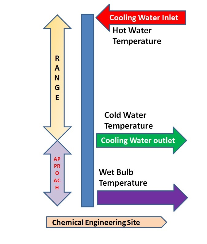 Cooling Tower Efficiency Calculations - Chemical Engineering