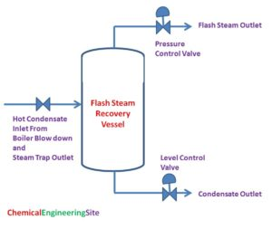 Flash Steam Calculation