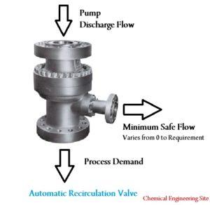 Minimum Thermal Flow in Pumps