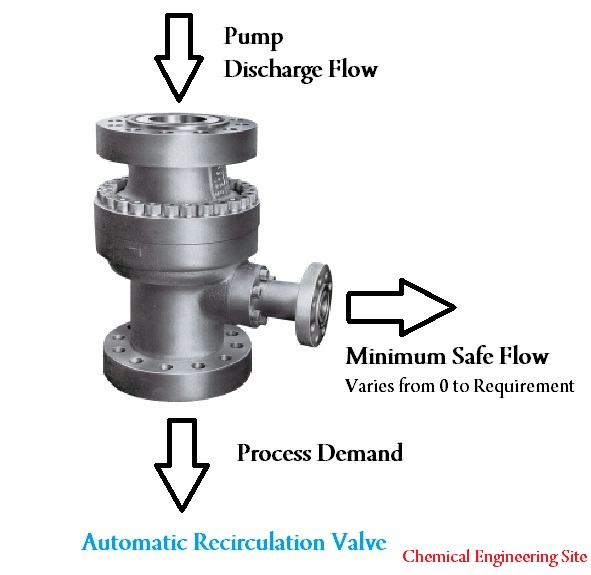 Minimum Thermal Flow in Pumps