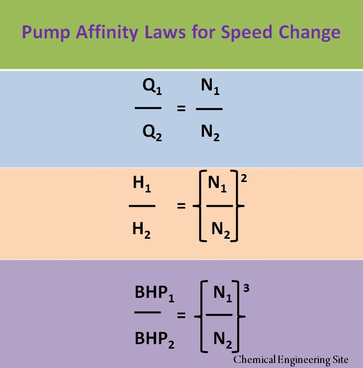 Pump Affinity Laws